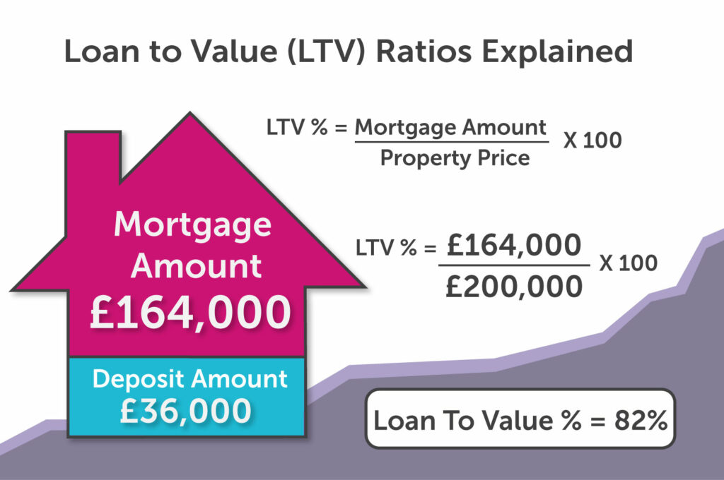 Loan-to-Value Percentage in York
