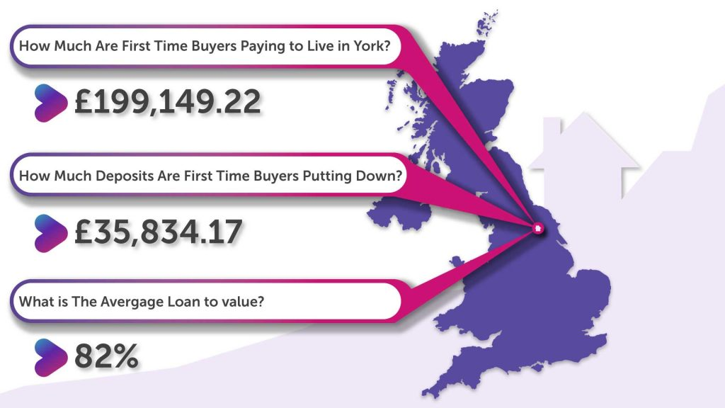 How Much Deposit Are First Time Buyers in York Putting Down?